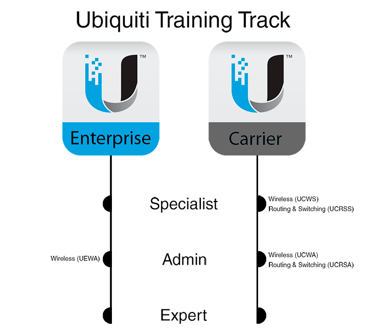 ubiquiti_training_track_centered