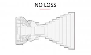 no-loss
